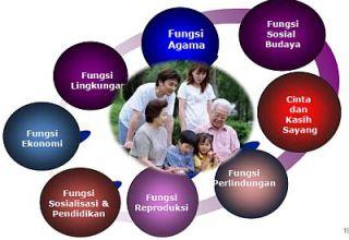 8 Fungsi Keluarga (sumber: Paparan BKKBN)