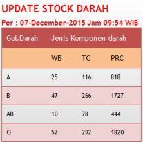 Data stok darah selalu dimutakhirkan di situs PMI DKI Jakarta