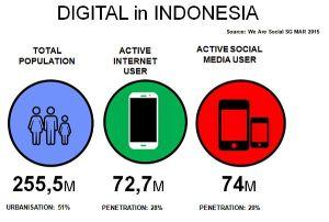 digital di indonesia