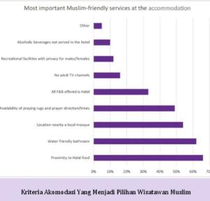 Kriteria Wisata Halal