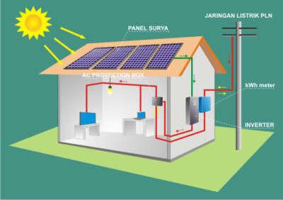 Masyarakat bisa mengakses tenaga surya   sumber gambar: bumienergisurya.com